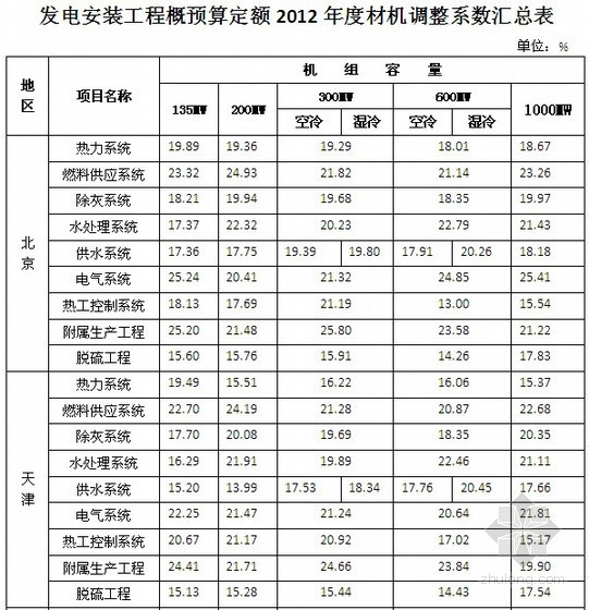 安装系数调整资料下载-发电安装工程概预算定额材机调整系数汇总表(2012)
