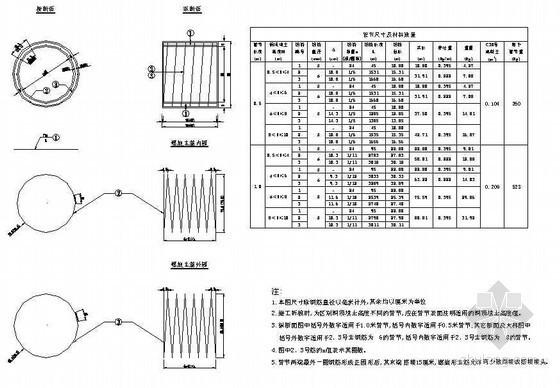(0.75、1.00)米管节钢筋构造节点详图设计