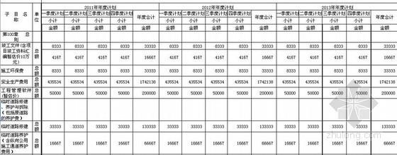 高速公路工程資金需求計劃表