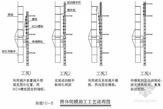 爬升模板施工方案(外框内核心筒结构)