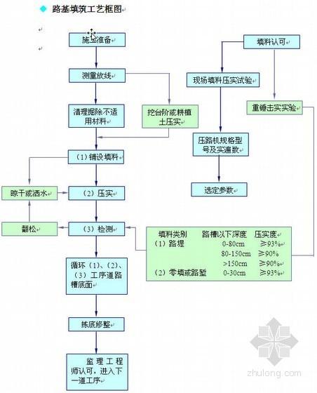 四川某市政道路改造工程施工组织设计(城市次干路)