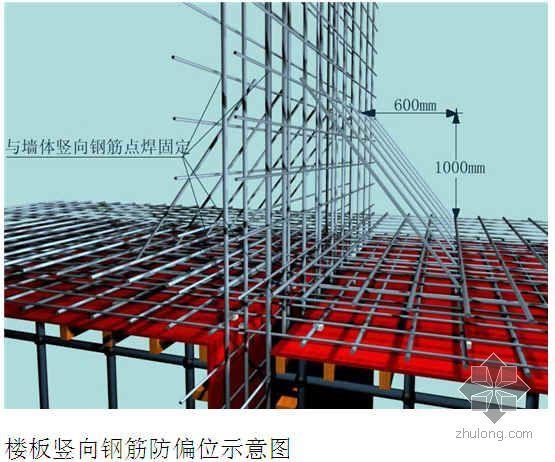 上海某厂房及配套工程施工组织设计(投标 框架)