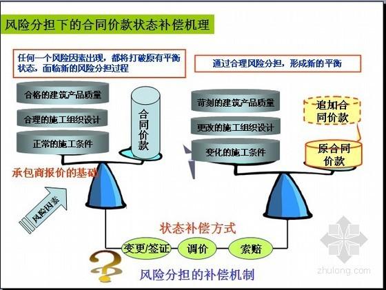 [天津理工]2013版工程量清单规范解读之工程价款管理实务(PPT436页)