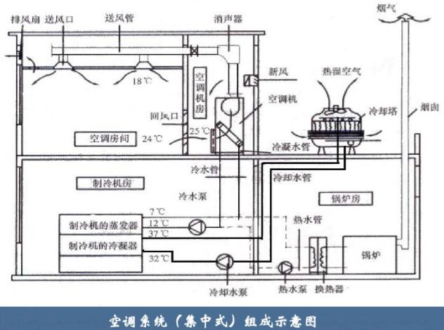VRV空调自控系统资料下载-通风空调工程工程量清单计价(百页详解)