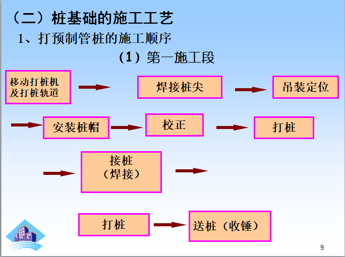 桩与地基基础工程量计算课件_4