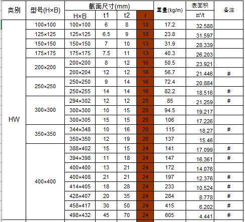 H型钢理论重量及表面积