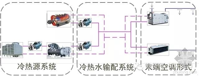 vrv空调课件资料下载-水暖成本关注要点及优化(暖通空调、给排水、消防)