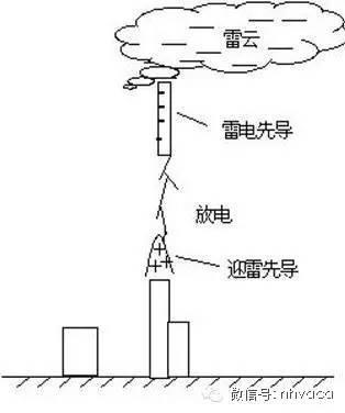 防雷接地系统与在建筑工程上的应用