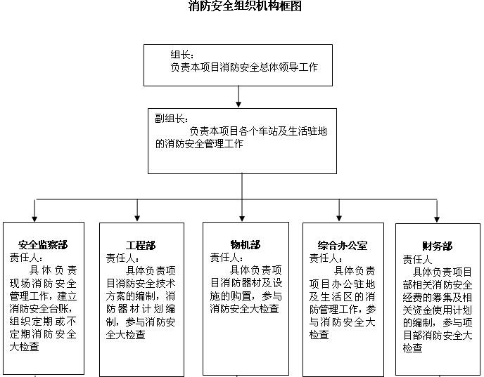 盾构施工安全生产管理制度(188页)