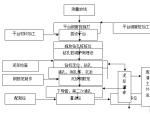 河北石家庄电视台工程桩基施工组织设计方案(共56页)