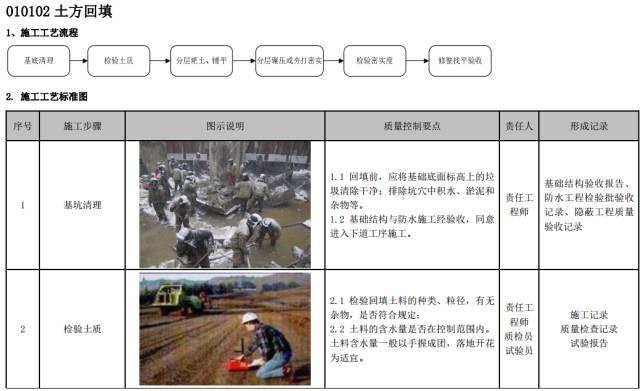 建筑工程施工工艺质量管理标准化指导手册_9