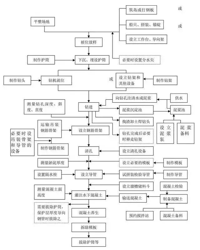uasbsbr工艺流程图资料下载-工程施工全套工艺流程图