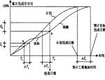 【全国】建筑工程项目进度控制(共59页)