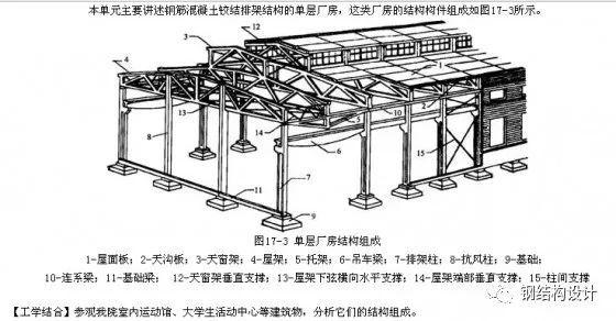 [结构知识]单层排架厂房结构介绍