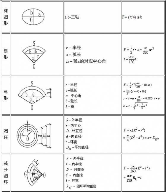 建筑行业计算公式大全(附图表)_4