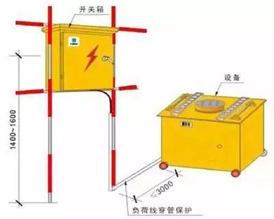 图文讲解:临边防护、临时用电、临时设施_12