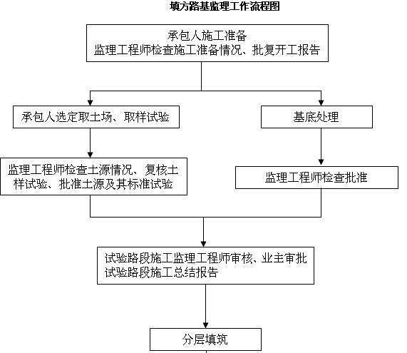 [内蒙古]一级公路监理实施细则(图文丰富)_2