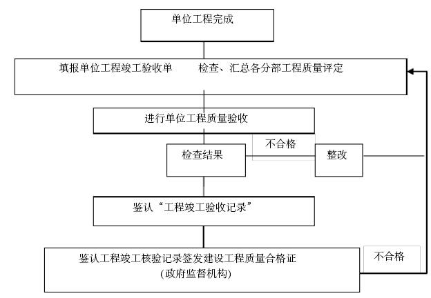 [山西]演艺中心改造工程项目管理实施规划(附多图)_1