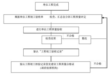[山西]演艺中心改造工程项目管理实施规划(附多图)