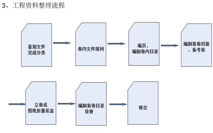 幕墙工程项目施工管理手册(图表丰富)