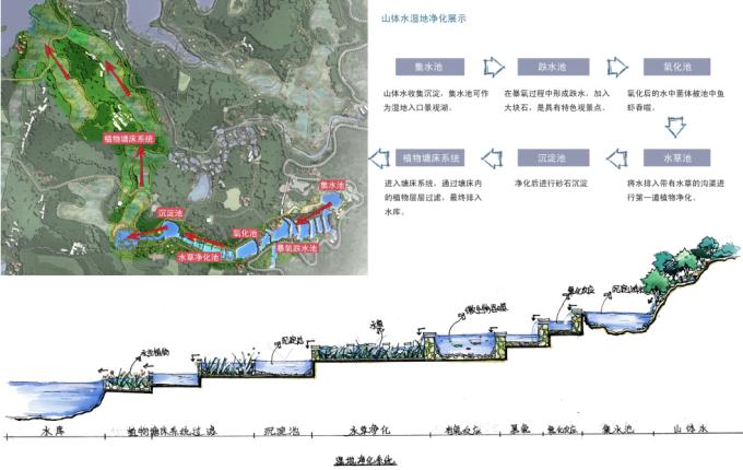 [重庆]生态山地田园国家级湿地公园景观设计方案(附实景图)_11