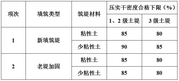 土料吹填筑堤单元工程质量评定表填表说明