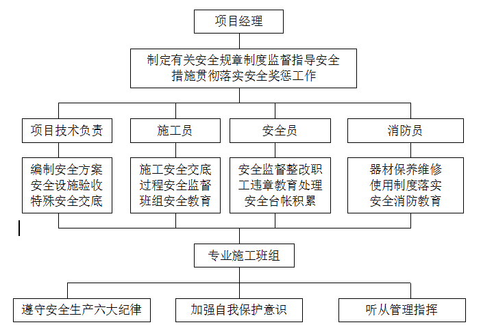 [德阳]明康华庭阳光四期消防工程施组(共128页)