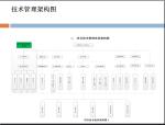 项目技术管理标准化手册培训