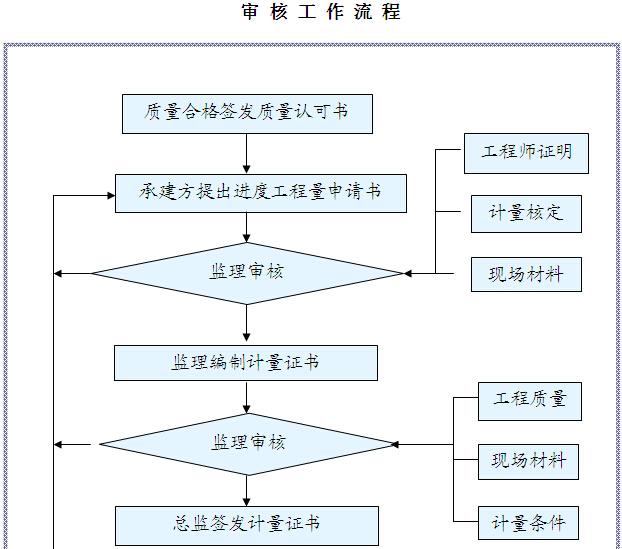 [四川]综合楼项目建设监理规划(图文丰富)_8