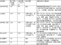 中国地质灾害概况及成灾特点