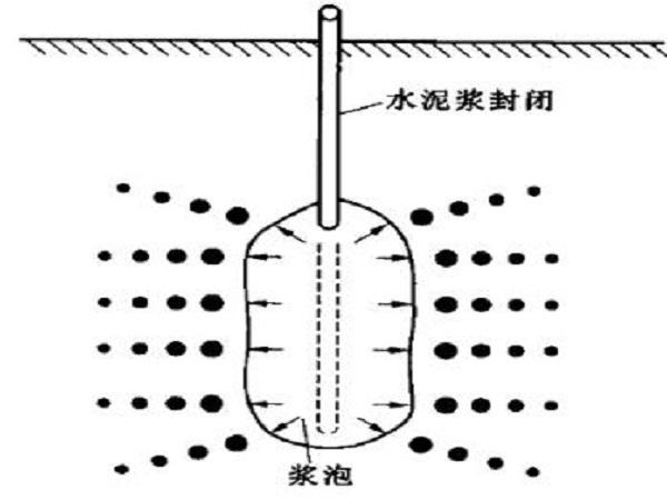 地基处理之灌浆法pdf版(共45页)