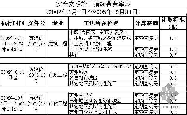苏州市安全文明施工措施费费率(2002年-2006年)