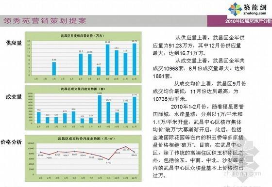 [武汉]商品房营销策划方案(92页)-2010年区域房地产分析
