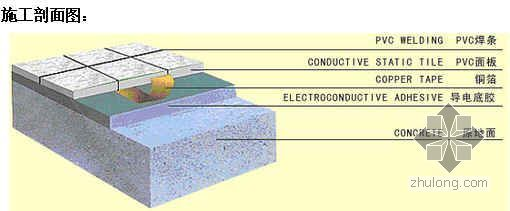 PVC静电地板铺设施工工艺