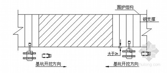 [江苏]粮食储备库深基坑开挖专项施工方案(专家论证)