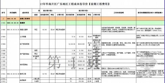 [广东]高层住宅及别墅项目房地产开发成本测算实例(含软装标准)全套表格