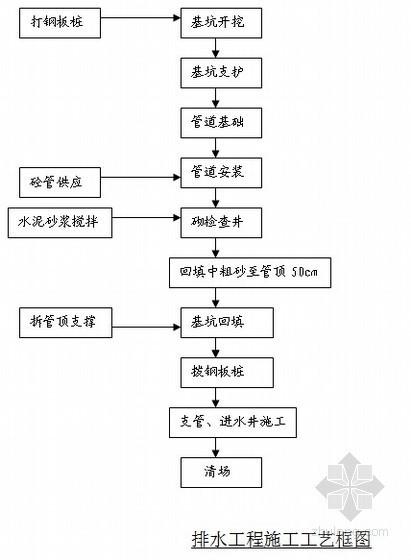 [北京]道路工程施工方案