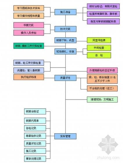 江苏某酒店及大卖场施工组织设计(框架结构)