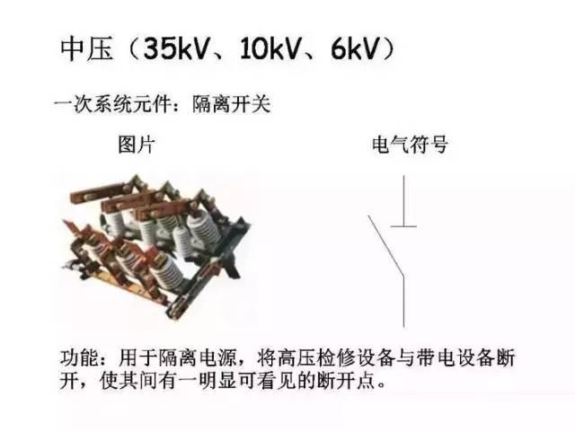[详解]全面掌握低压配电系统全套电气元器件_6
