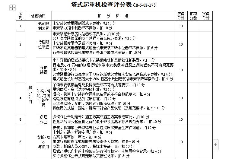 塔式起重机检查评分表