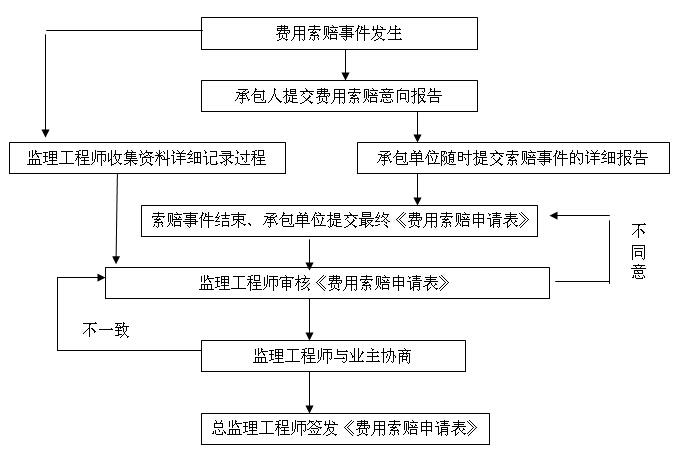 [贵州]道路改扩建工程监理大纲(278,图文丰富)_3