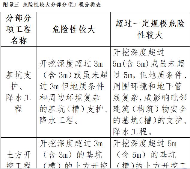 危险性较大分部分项工程分类表
