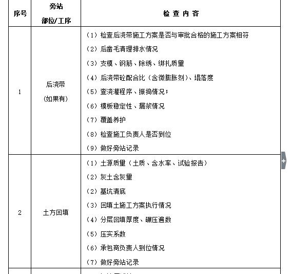 房建工程监理规划_5