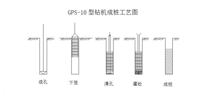 UPS在机场的应用资料下载-机场大厦工程钻孔灌注桩施工组织设计全面