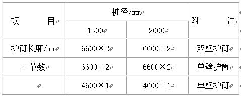 铁路桥梁施工组织设计编制模板(208页)_2