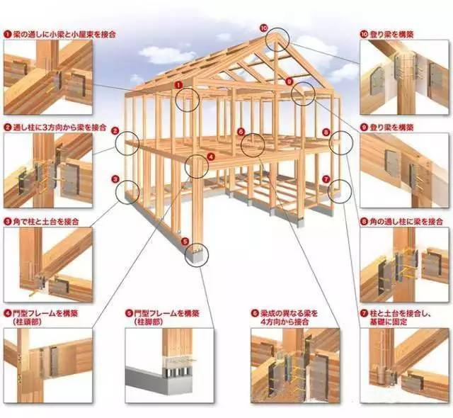 日本房子为什么震不倒?拆开来,看的更清楚!_19
