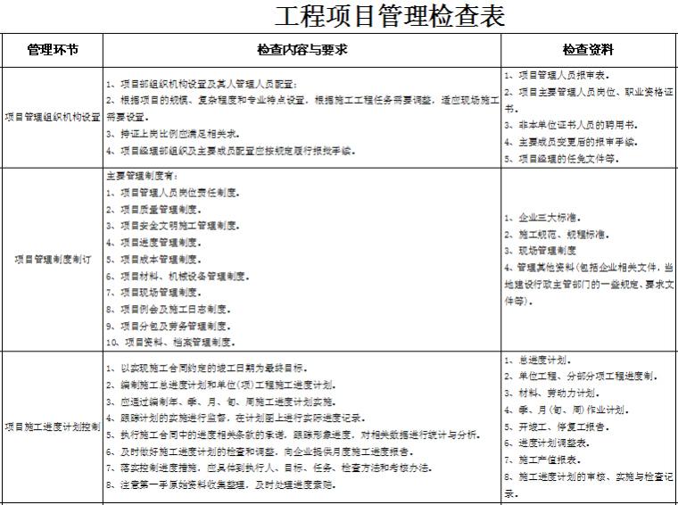 工程项目管理检查表
