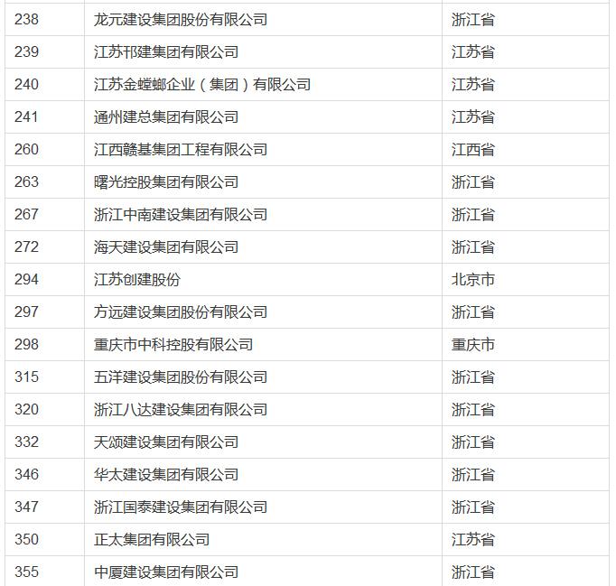 2016中国民企业500强,建筑企业入榜58家(附入榜单)-2.jpg