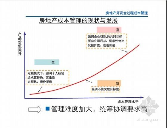 房地产开发全过程成本管理讲义大全(2014年最新版本  164页)