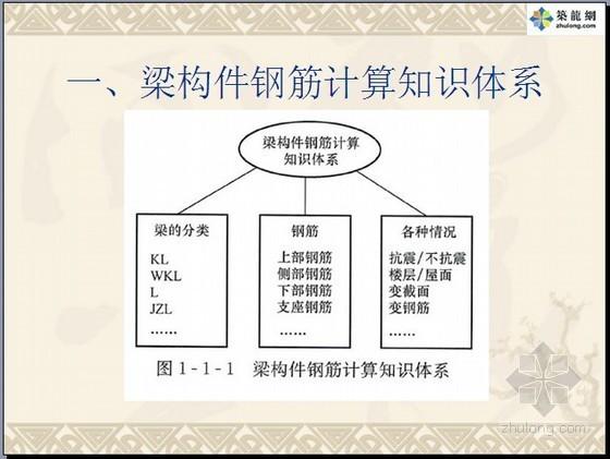 梁构件钢筋平法计算讲义(G101平法钢筋)88页
